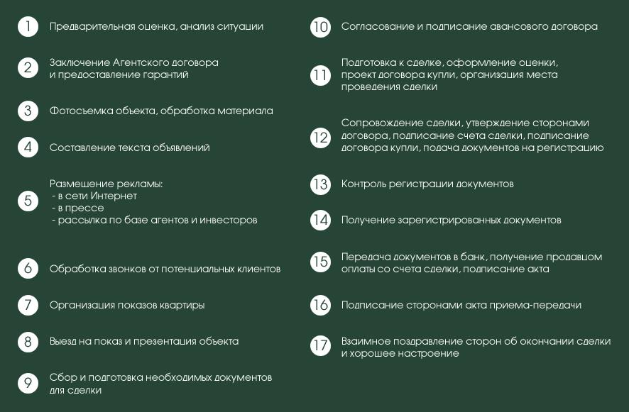 Таблица процесса работы